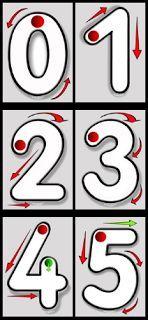 Actividades para Educación Infantil: Carteles para trabajar la direccionalidad de los n... Montessori Math, Learning Activities, Preschool Activities, Math For Kids, Lessons For Kids, Maths Area, Material Didático, Spanish Teaching Resources, Kindergarten Lessons