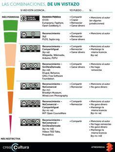 Las combinaciones en las licencias Creative Commons