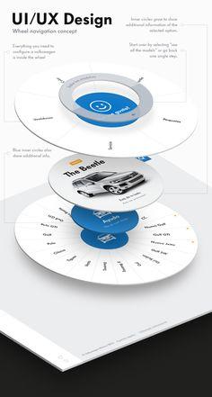 Volkswagen - Car configurator Website on Behance Interface Web, User Interface Design, Ui Ux Design, Site Design, Auto Websites, Ux Wireframe, Tablet Ui, Car Ui, Promo Gifts