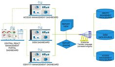 unified Dashboard Reports, Security Tools, Peace Of Mind, Engineering, Management, Clouds, Technology, Cloud