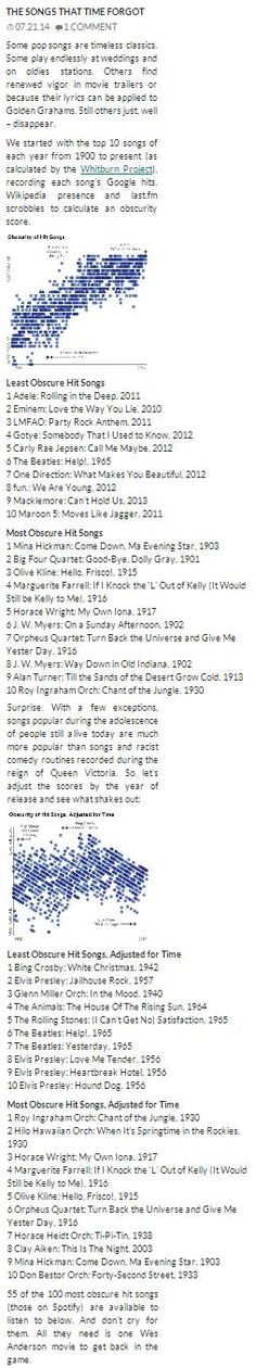 Some pop songs are timeless classics. Some play endlessly at weddings and on oldies stations. Others find renewed vigor in movie trailers. Still others just, well – disappear.  We started with the top 10 songs of each year from 1900 to present (as calculated by the Whitburn Project), recording each song's Google hits, Wikipedia presence and last.fm scrobbles to calculate an obscurity score.  https://play.spotify.com/user/1238890758/playlist/3FTv5l3PBWy4mzIQdYbhRf