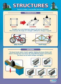 Structures | Design Technology Educational School Posters