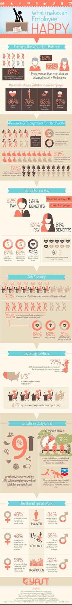 Management : Infographic: Happy Employees by Brian Junyor via slideshare