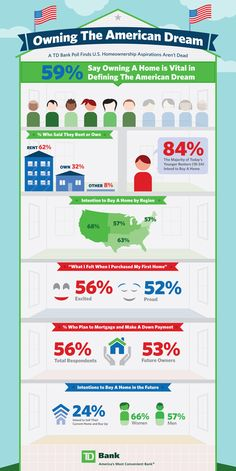 The American Dream--many believe homeownership is vital in defining the American Dream