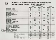 Figures of STC profits and losses by division, 1961-1963 budgets. IET Archives NAEST 211/02/19/10 P.5659