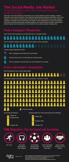 The Social Media Job Market