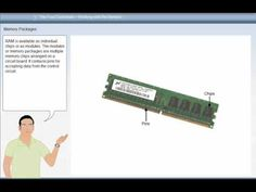 Types of ROM PROM, EPROM, EEPROM   LearnSocial