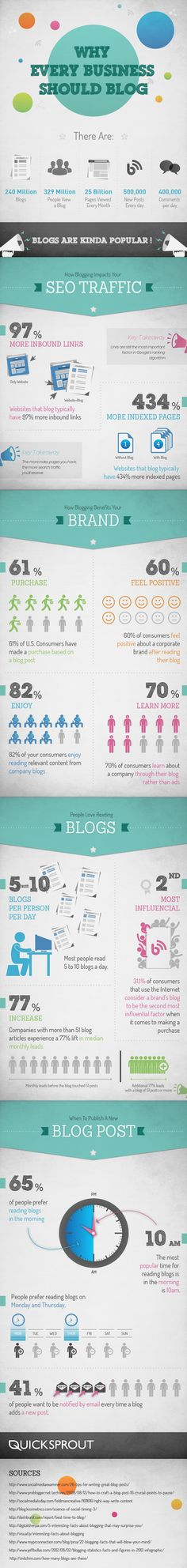 Why Every Business Should Blog. Infographic  via @quicksprout #business #blogging