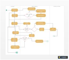 19 best activity diagram examples images on pinterest template bank activity diagram this diagram shows the activity takes place in the bank from fund deposits to transfers click on the diagram to edit online and ccuart Gallery