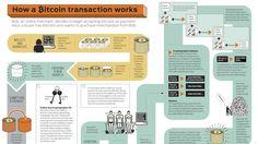 How a Bitcoin Transaction Actually Works