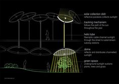 The remote skylight to be installed in the actual Lowline space would use a reflective, parabolic solar collection dish outdoors to gather and concentrate sunlight. Fiber-optic cable would transmit captured solar radiation to the park; a series of domelike fixtures will use lenses and reflectors to distribute the light throughout the Lowline.