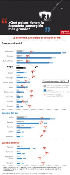 ¿Qué países tienen la economía sumergida más grande?