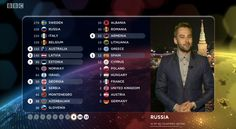 eurovision russia points 2014