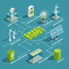 Buy Green Energy Technology Isometric Flowchart by macrovector on GraphicRiver. Green renewable energy production eco technology isometric flowchart with wind wave solar electric power generators v. Green Technology, Energy Technology, Technology Design, Technology Logo, Technology Gadgets, Power Energy, New Energy, Energy News, Nikola Tesla