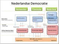 dit heeft weer hoe de Nederlandse democratie in elkaar zit. Het is handig ,wanneer je op de hoogte wil blijven van de verkiezen in Nederland, om ook te begrijpen hoe het daar in zijn werk gaat.