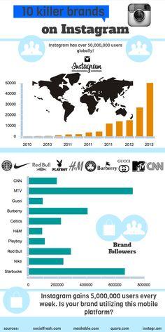 10 marcas líderes en Instagram #infografia #infographic #socialmedia #marketing