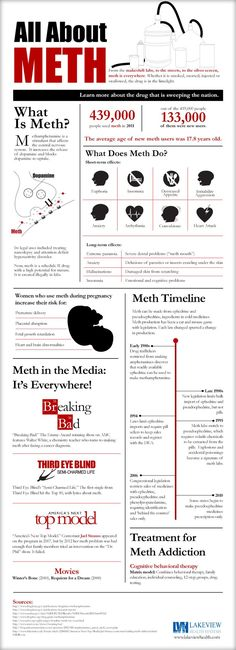 #Meth is everywhere - Get the Facts and Inform yourself about the spread of this popular substance.