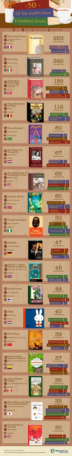 7Brands has created a fun infographic on the world's most translated books.  I like how they also provide a Google doc of the sources they used when they shared the infographic.. I'm no…