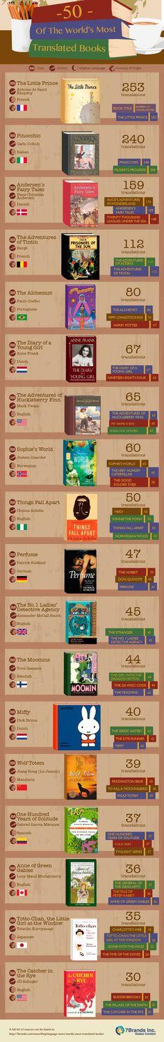 Los 50 libros más traducidos del mundo