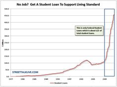 The bubble in US student loans and the dropout rate of young people from the labourforce suggests a huge systemic fraud at the taxpayers' expense.