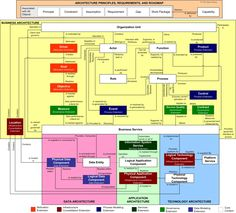 TOGAF Content Metamodel with Relationships Technical Architecture, Business Architecture, System Architecture, Concept Architecture, Knowledge Management, Asset Management, Business Management, Project Management, Ishikawa Diagram
