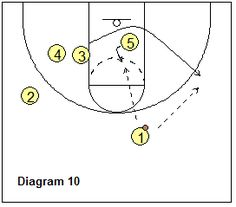 Basketball Offense - Bob Hurley Motion Offense, Coach's Clipboard Basketball Coaching and Playbook Basketball Plays, Basketball Coach, Clipboard, Hurley, Coaching, Projects To Try, Bob, Drills, Netball