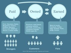 The Simple Guide to Understanding the Difference Between Paid, Owned and Earned Media [INFOGRAPHIC]