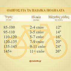 Ποιο είναι το κατάλληλο παιδικό ποδήλατο σε σχέση με την ηλικία και το ύψος του παιδιού; Ποια είναι τα στοιχεία εκείνα που πρέπει να προσέξω πριν την τελική αγορά;