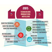 Tendencias marketing hotelero 2015