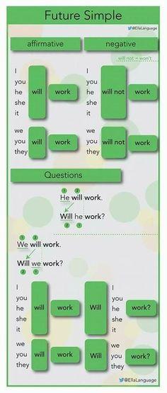 "Future Simple tense with ""will"" English Grammar Tenses, Teaching English Grammar, English Verbs, English Writing Skills, English Vocabulary Words, English Language Learning, English Phrases, Learn English Words, English Study"