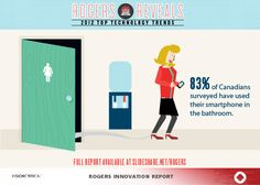 Rogers Innovation Report: 2012 trends survey  83% of Canadians surveyed have used their smartphone in the bathroom.  #RIRExplores