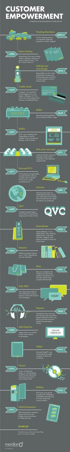 The evolution of customer experience - vending machines from the 1880's through to mobile payments