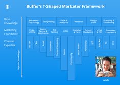 We built a framework to better understand the skills, knowledge, and expertise that marketers can use to level up. Viral Marketing, Mobile Marketing, Content Marketing, Social Media Marketing, Words To Use, Customer Experience, Storytelling, Psychology, Psicologia