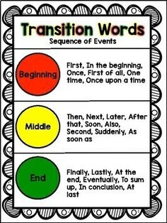 Transition Words Anchor Chart by Kind Crazy Kinder Punctuation Posters, Writing Posters, Writing Anchor Charts, Teaching Writing, Teaching Tools, Sequencing Words, Information Report, Transition Words, Word Poster