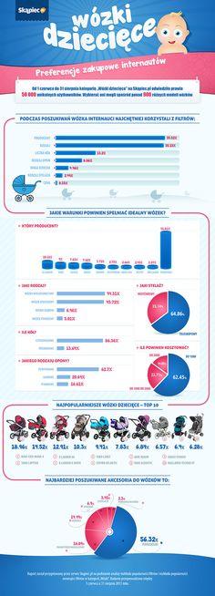#Skapiec infografika wózki dziecięce http://www.skapiec.pl/site/doc/200/1/371/
