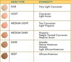 Anjolina Jolie, Julianne Moore, Nicole Kidman, Fair Skin, Jennifer Aniston, Hair Removal, Herbalism, Foundation Shade, Visual Dictionary