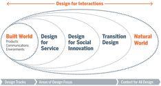 Transition Design among different design disciplines/stages/sectors  Program Framework | Carnegie Mellon School of Design