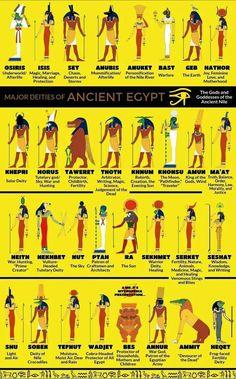 Thought this belonged here. Goddess Names, Isis Goddess, Egyptian Drawings, Egyptian Art, Osiris Isis, World Mythology, Ancient Egypt Art, Tarot, Egyptian Mythology