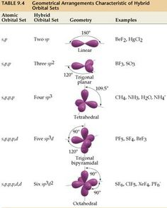 Geometrical Arrangements Characteristic of Hybrid Orbital Sets