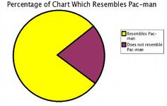 Had to have a pacman pie chart