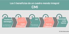 #CMI: Los 5 beneficios de implantar un Cuadro de Mando de Integral