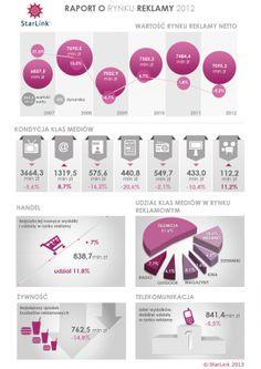 Raport agencji StarLink o rynku reklamy w Polsce za 2012 rok