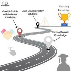 Data science road map 2020  By : www.infinitycodex.in  #python3 #pythons #datavisualization #dataanalyst #data #machinelearningmaster #machinelearning #deeplearning #roadmap #statistics #visualization #domain #knowledgeofself #computerscience #cs #programmer #coding #ai #Artificialintelligence #artificalneuralnetworks #2020 What Is Data Science, Domain Knowledge, Deep Learning, Data Analytics, Artificial Intelligence, Data Visualization, Machine Learning, Computer Science