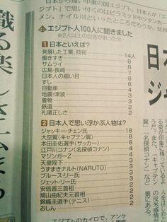 エジプト人に聞いた「日本人で思い浮かぶ人物は?」で大空翼より票を獲得した唯一の人物www
