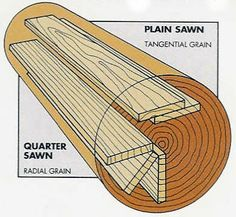Plainsawn hardwood flooring show different grain patterns when laid out in a hardwood floor Easy Woodworking Projects, Diy Wood Projects, Woodworking Shop, Woodworking Plans, Wood Crafts, Woodworking Workshop, Wood Lumber, Wood Wood, Oak Hardwood Flooring