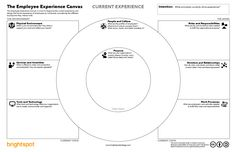 The Employee Experience Canvas – brightspot strategy – Medium
