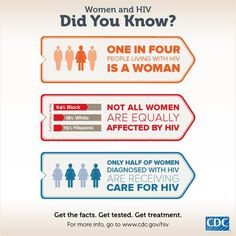 Some interesting #HIV #AIDS facts brought to you by our friends at @CDC_HIVAIDS . #HIV Awareness. Knowledge is key!