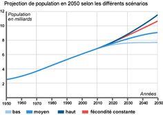 Projection de la population mondiale sous diferent scenarion Transition Démographique, Population Mondiale, Line Chart, Evolution, Globe, Other, Speech Balloon