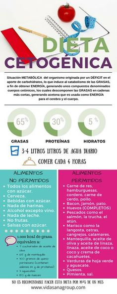 Dieta Cetogénica                                                                                                                                                      Más