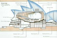 The Sydney Opera House also emulates ancient mayan temples/monoliths. Utzon programmed all of the private, custodial, mechanical, and maintenance spaces into the foundation of the building, and preserved the public spaces to be set on top of this monolithic base.